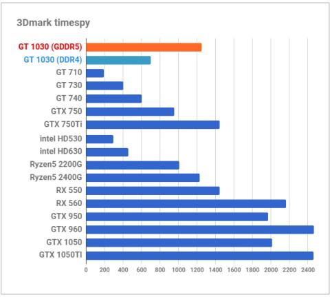 h_02-1-480x431 【PC】GPU品薄のため「GeForce GT 1030」が新発売、GeForceでしか動かない一部ゲームに最適