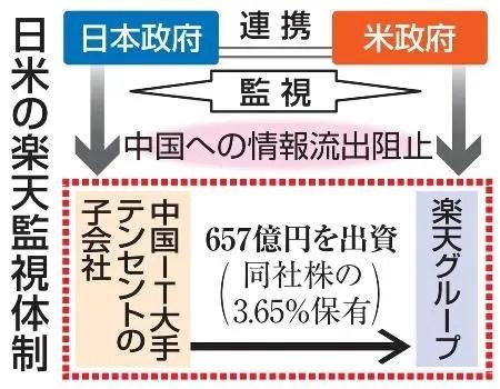 uPDKFct 【速報】日米両政府、楽天を監視対象へ