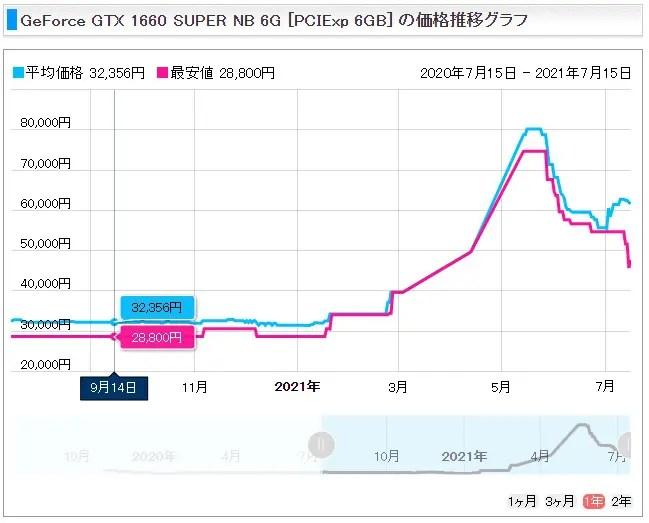 7QZ0Q61 【PC】GPU価格が暴落、PCゲームはクソゲーしかないためか?