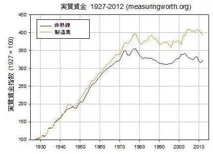 6880466e7e00ec4eb7628ef8886d9806 【悲報】アメリカ、1970年代から実質賃金が50年間横ばいだった