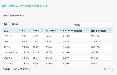 SoA3Fni-480x309 【悲報】日本の自動車産業、無事ガラパゴス化。電気自動車シェア率があまりにも低すぎる