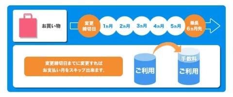 skip-img-07-480x200 「スキップ払い」が登場 支払いを先延ばしにできそれまでは1円も払わなくて良いお得な仕様 ♬