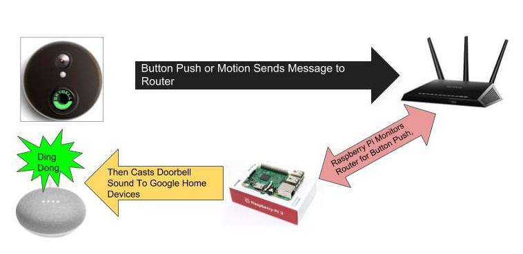 Skybell Doorbell Wiring Diagram