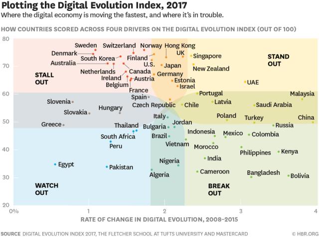 digital-evolution-index-2017