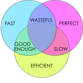 fast cheap good venn diagram