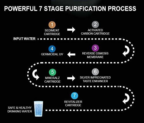 7 stage water purification method