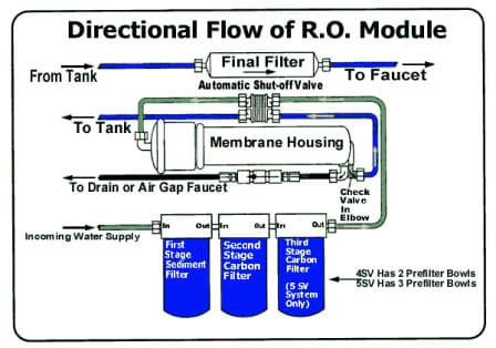 Reverse Osmosis in water purifier diagram