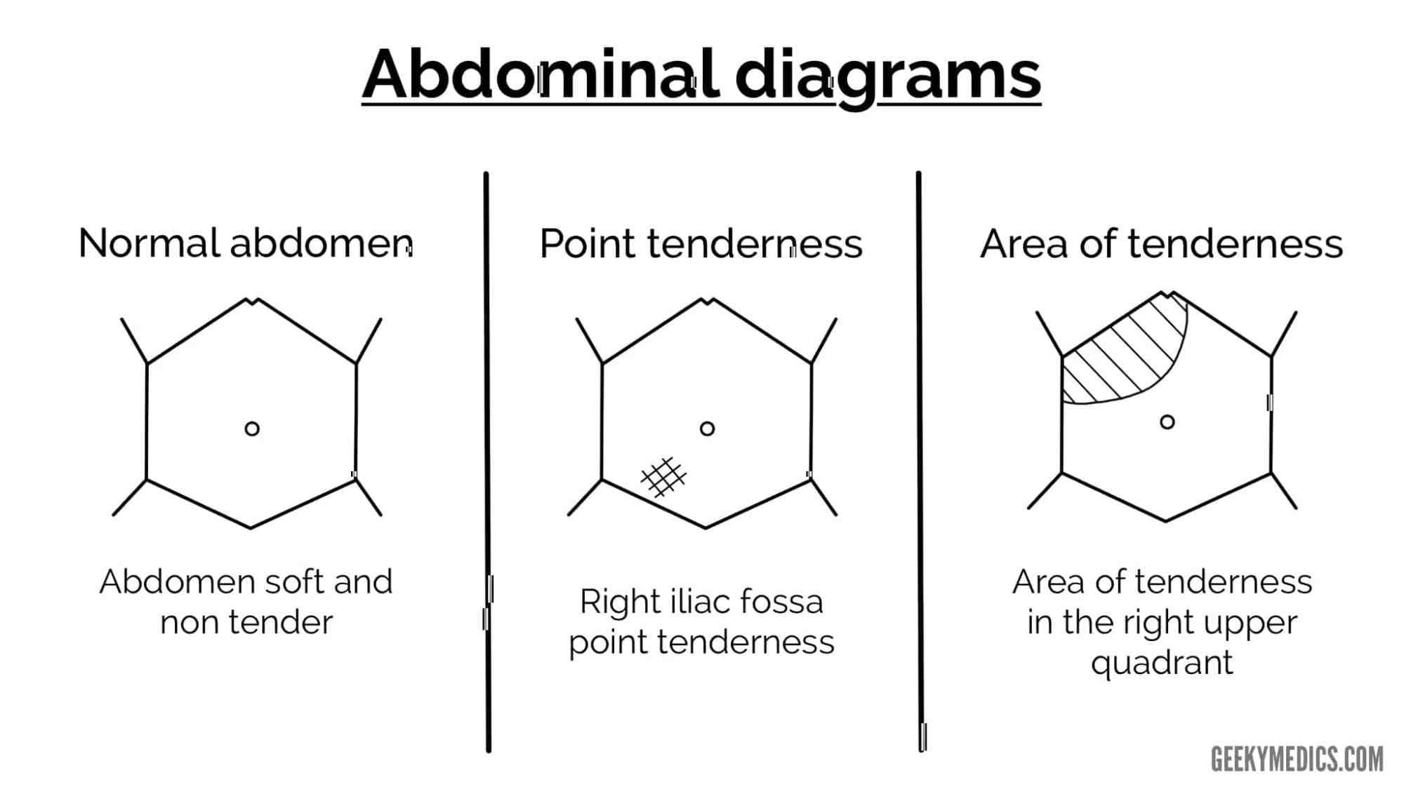 hight resolution of documenting the diagnosis differential diagnosis