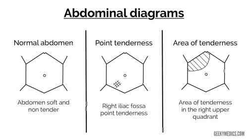 small resolution of documenting the diagnosis differential diagnosis