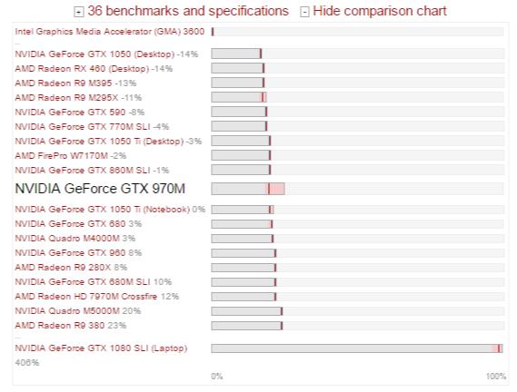 Nvidia 970m Benchmarks