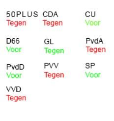 28062016asielprocedurecriteriumversoepelen-stemuitslag