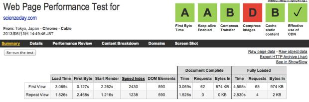 AWS EC2のWebpage test結果