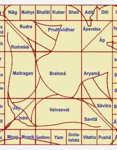Vastu chart also geeta subramanium shastra  panacea for life rh geetasubramanium