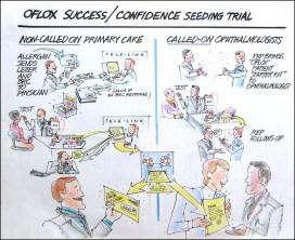 ALLERGAN-Oflox-Seeding-Trial
