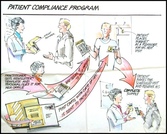Mac patient Compliance Prog