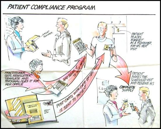 Mac patient Compliance Prog