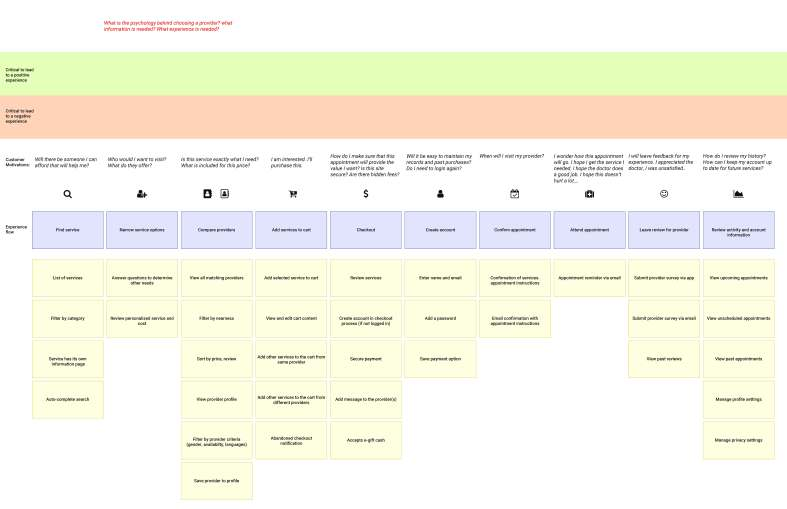 User (Patient) Story Map