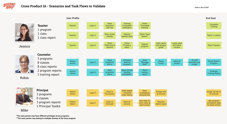 Cross-product IA scenarios to validate