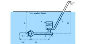 Hydraulischer Widder im See
