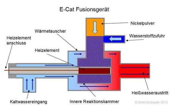 e-cat-aufbau