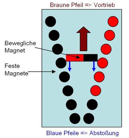 linearbeschleuniger-prinzip