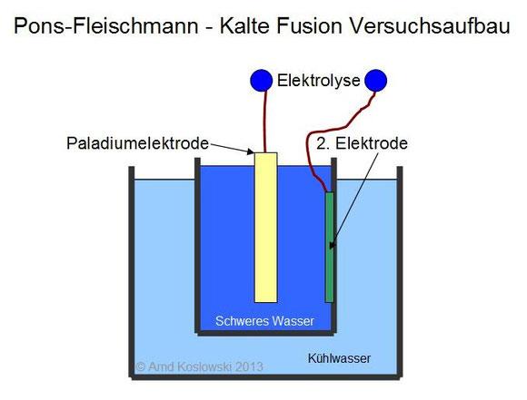 pons-fleischmann-versuchsaufbau
