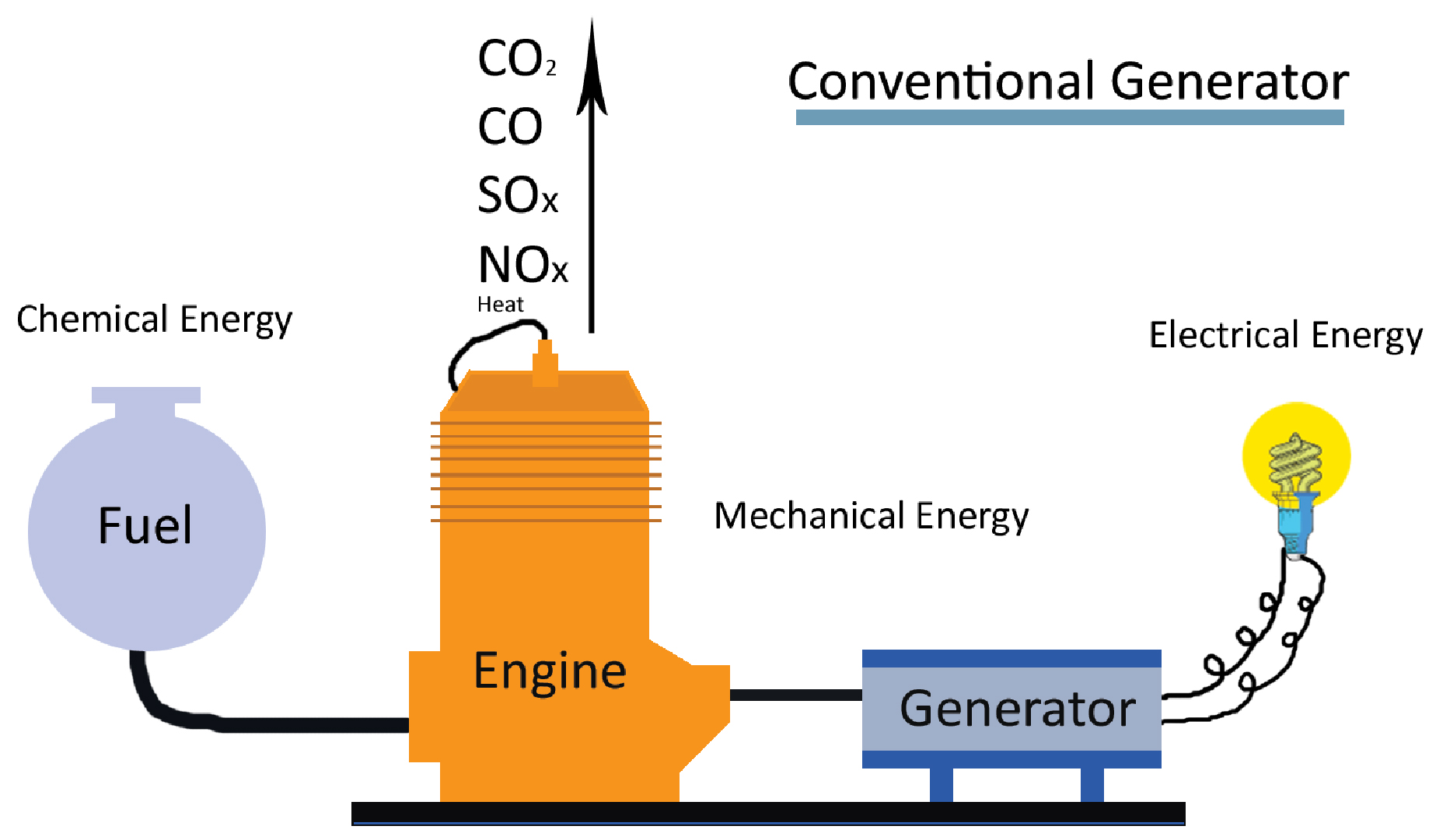 What is a gei x5 fuel cell pooptronica Choice Image