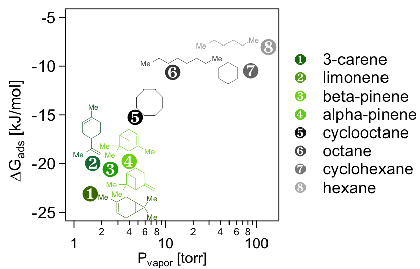 Catalysts for Sustainability « Geiger Lab