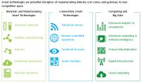 Qu es la Industria 4.0? - Geinfor ERP