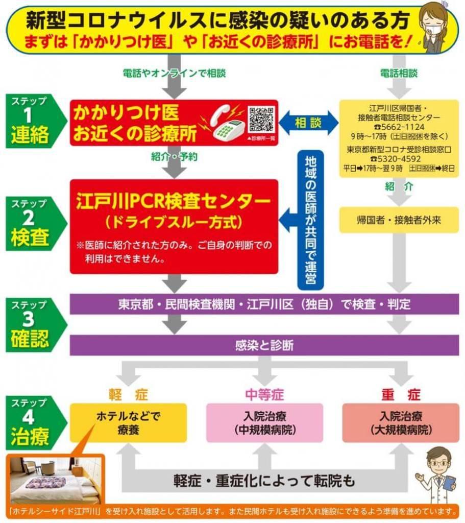 江戸川区の新型コロナウイルス診察フロー