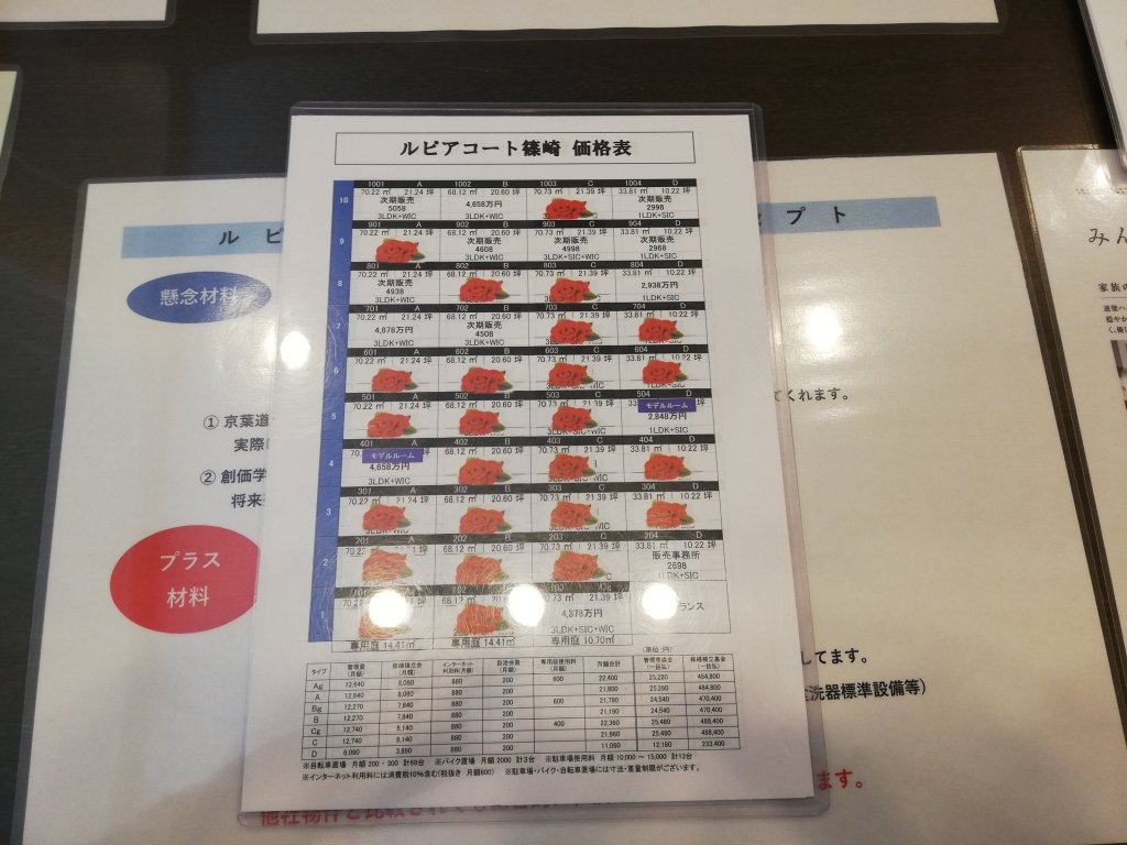 ルピアコート篠崎の販売価格表