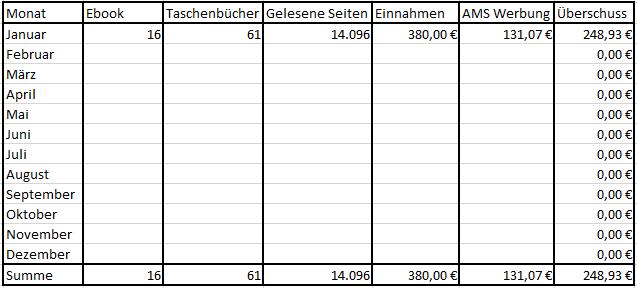 Bucheinnahmen Januar 2019