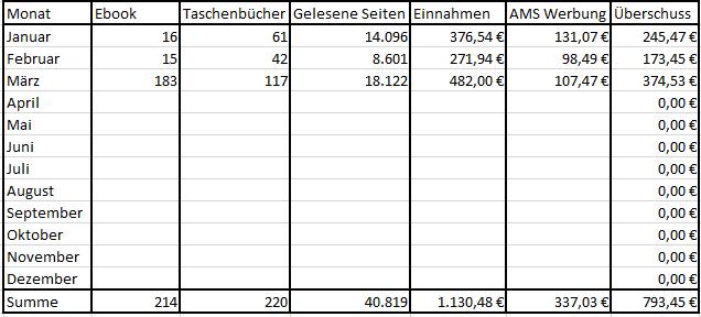 Bucheinnahmen März