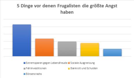 frugalismus umfrage 1