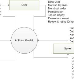 sequence diagram pemesanan tiket online [ 2457 x 1201 Pixel ]