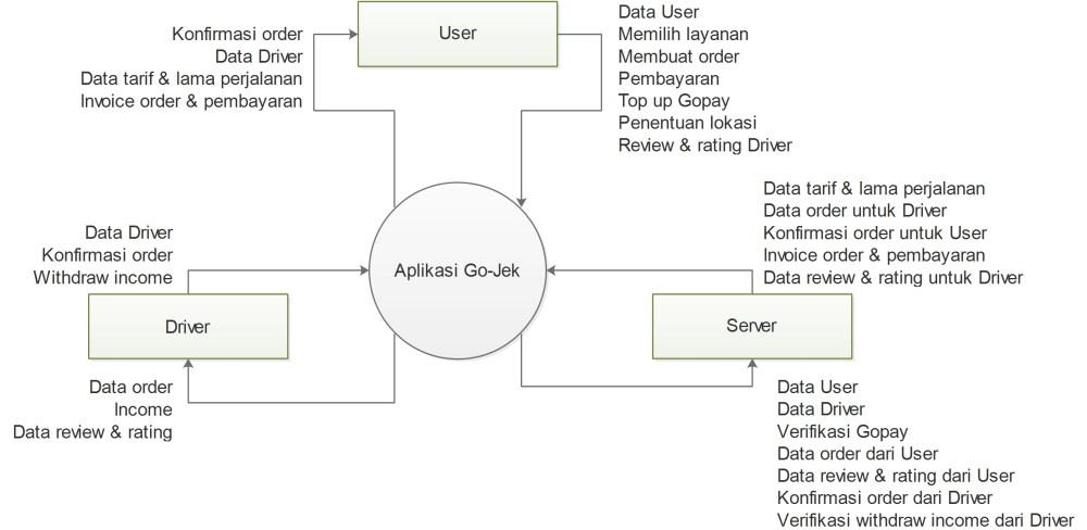 medium resolution of sequence diagram pemesanan tiket online