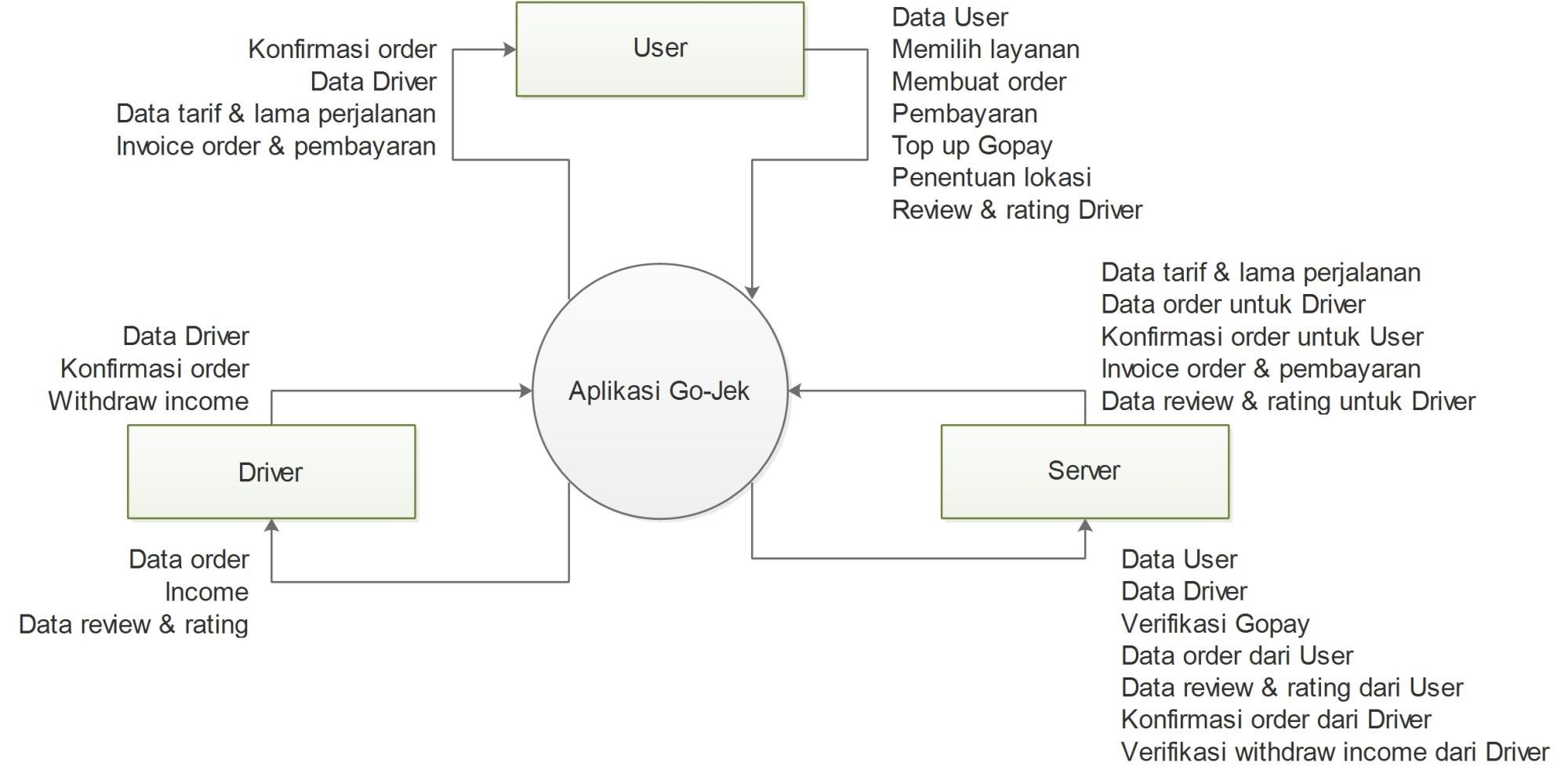 hight resolution of sequence diagram pemesanan tiket online