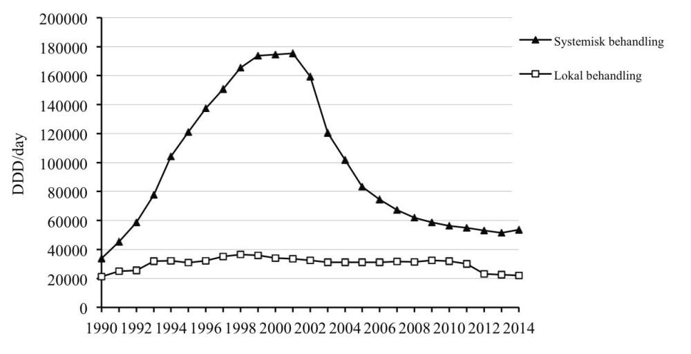 Østrogen og kvinner, tabell