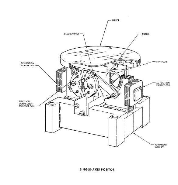 Horizontal Sensor System