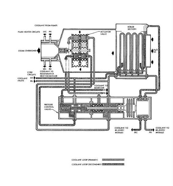 Heat Exchanger: Heat Exchanger Diagram