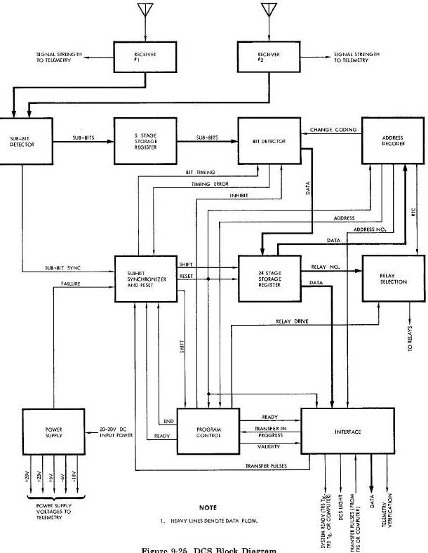 related with interior design block diagram  ford 655c wiring