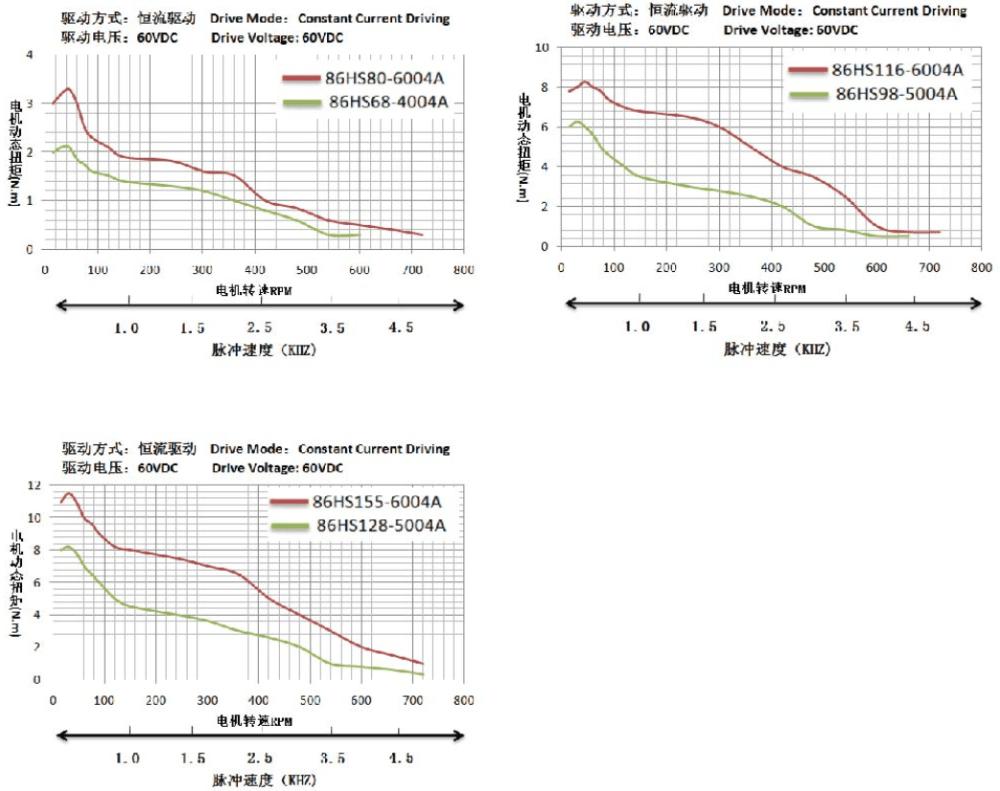 medium resolution of nema 34 stepper motor torque speed curve