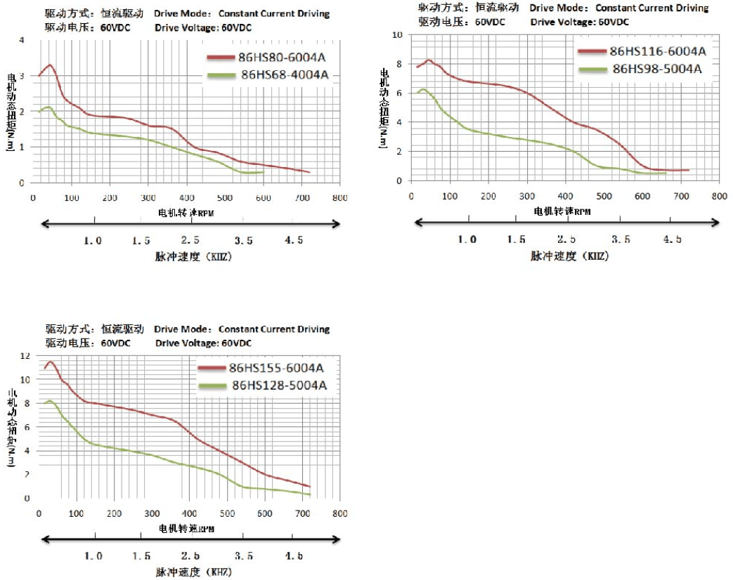 hight resolution of nema 34 stepper motor torque speed curve