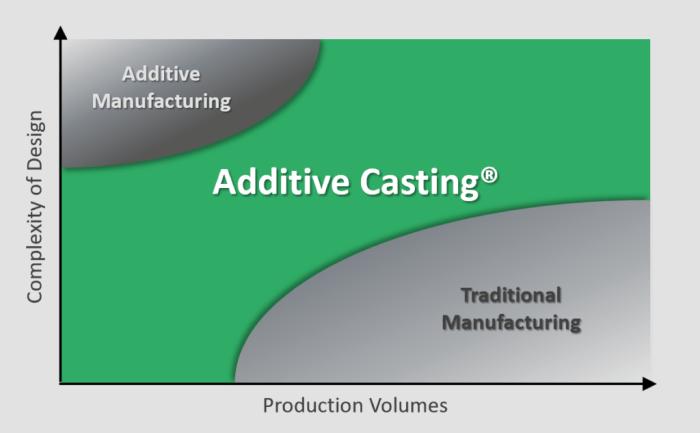 Additive Casting Graph