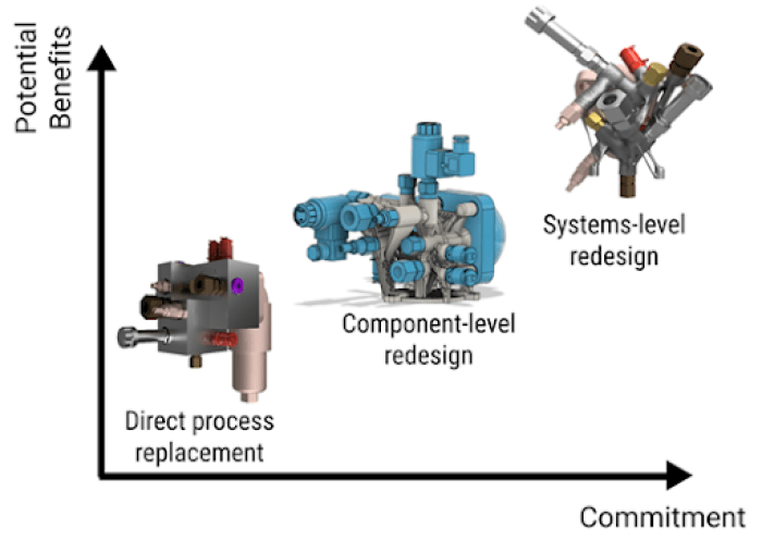 Commitment vs benefit curve showing how parts can be redesigned for the additive manufacturing process