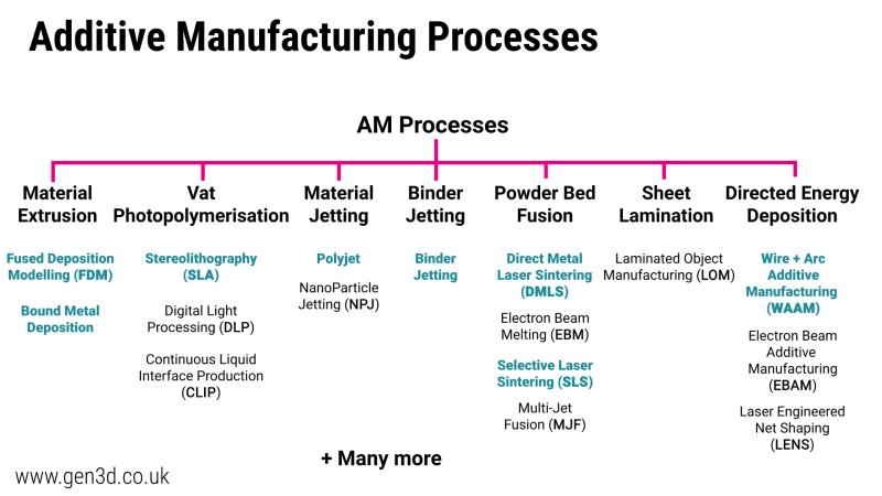 Additive manufacturing processes