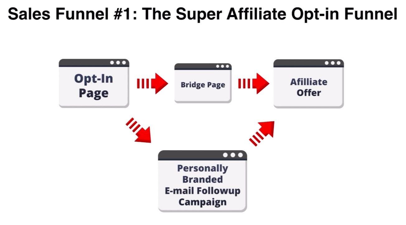 What is the Super Affiliate Network: from Zero to $10000