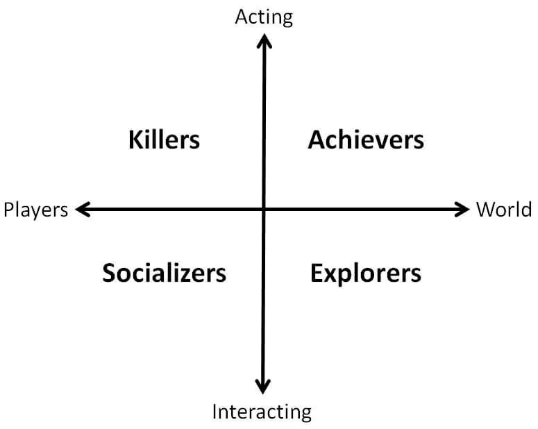 Психология свободы действий игрока