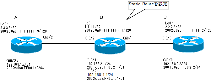 cisco_static_route