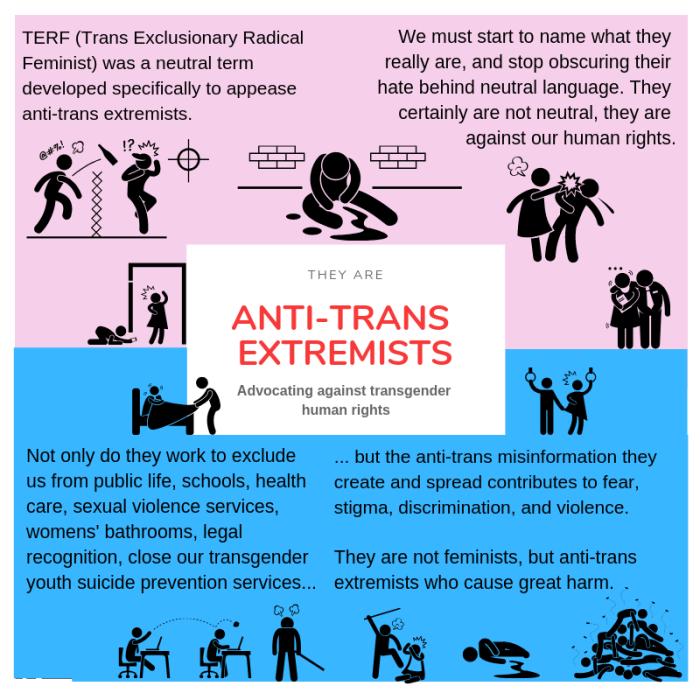 name anti-trans(3)